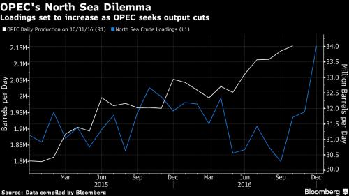 Eis o dilema da OPEP em relação ao Mar do Norte