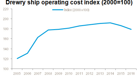 Source: Drewry Ship Operating Costs Annual Review and Forcast 2016/17